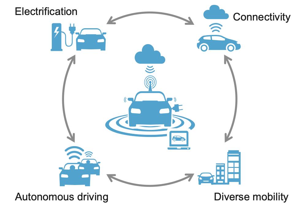 FOTO: https://www.mckinsey.com/~/media/mckinsey/industries/automotive%20and%20assembly/ our%20insights/monetizing%20car%20data/monetizing-car-data.ashx