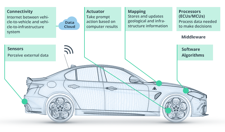 FOTO: https://www.intellias.com/how-to-build-adas-technology-for-autonomous-driving/