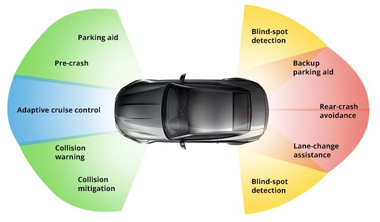 FOTO: https://www.electronicdesign.com/markets/automotive/article/21805470/radar-and-ultrasonic-sensors-strengthen-adas-object-detection