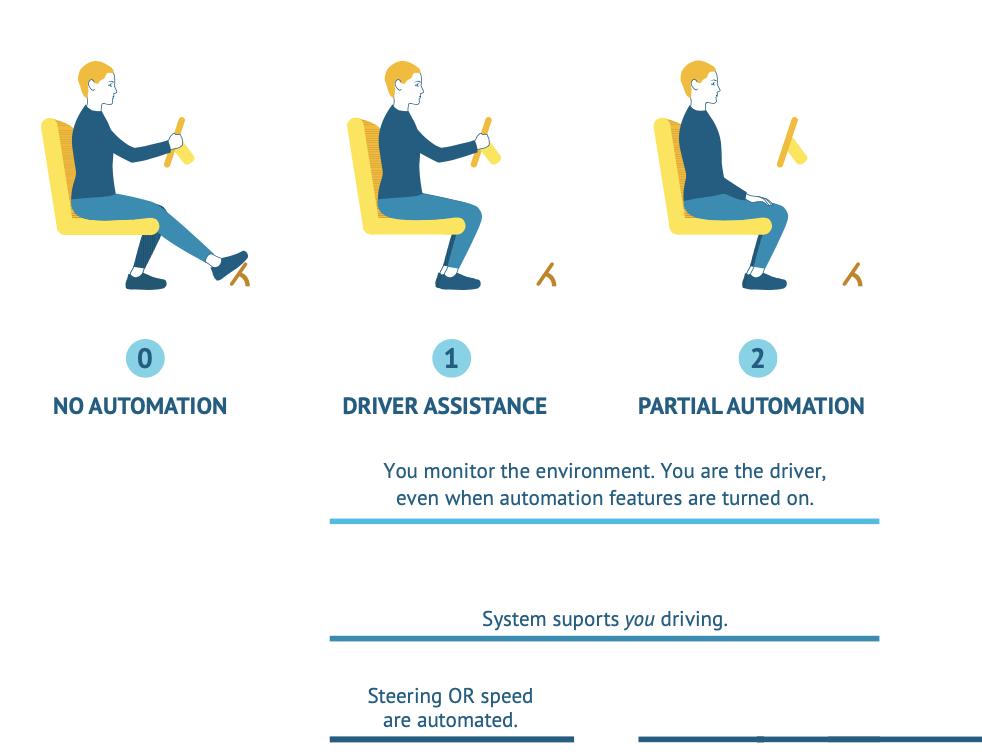 FOTO: WEVOLVER - Autonomous Vehicle Technology Report [3]